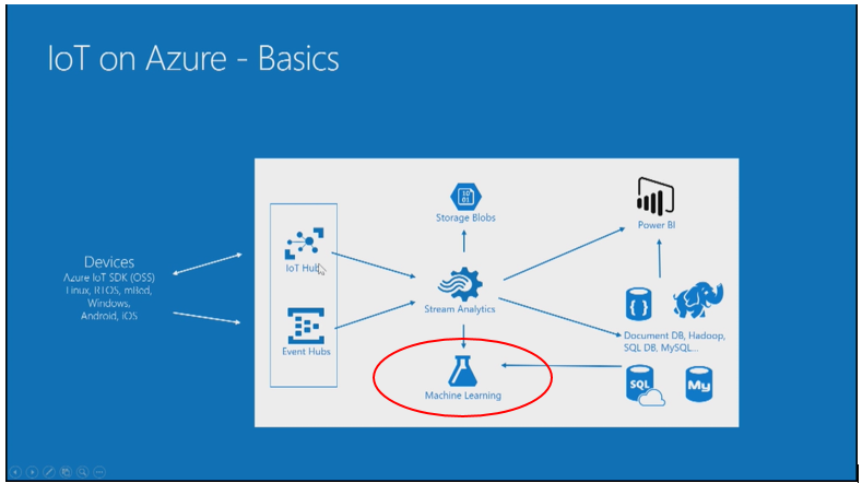 Azure | Maps for the Web
